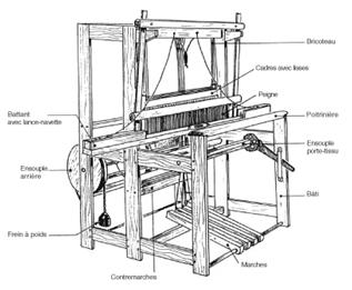 Métier à bras pour le tissage de la soie - Wikipédia